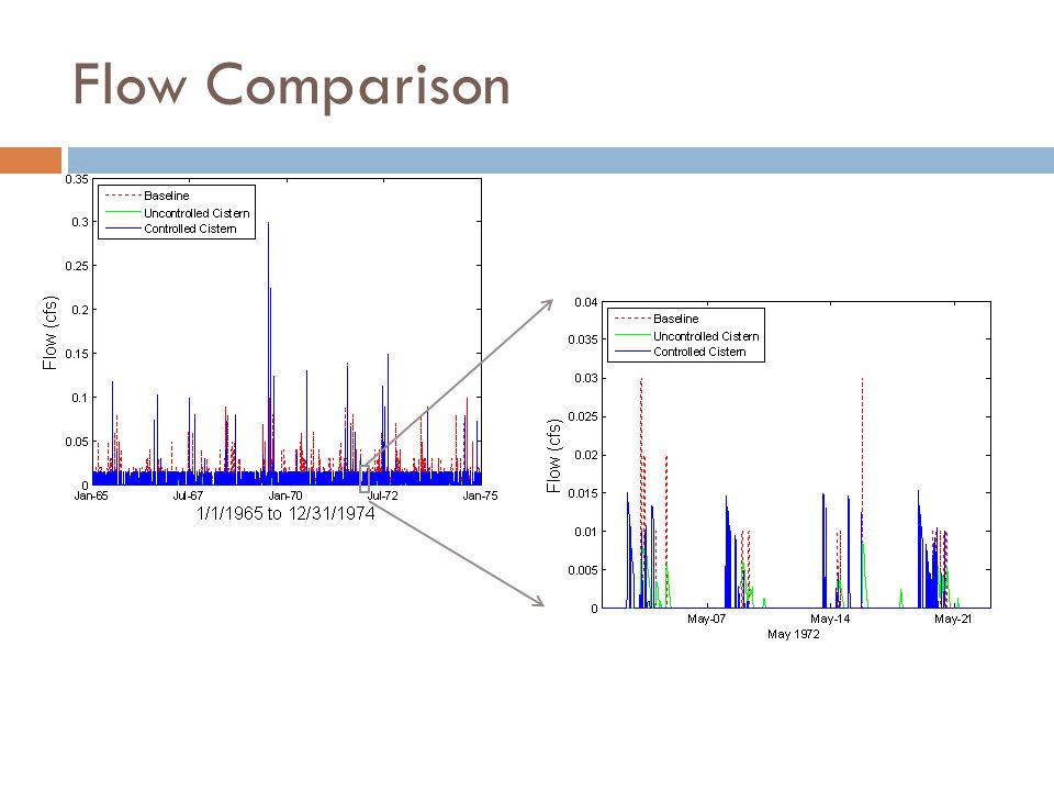 Flow Comparison