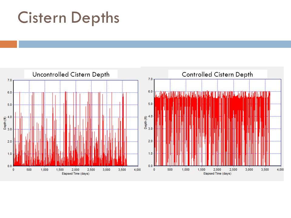 Cistern Depths Controlled Cistern Depth Uncontrolled Cistern Depth