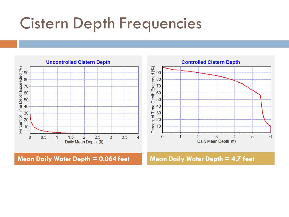 Cistern Depth Frequencies Mean Daily Water Depth = 0.064 feetMean Daily Water Depth = 4.7 feet