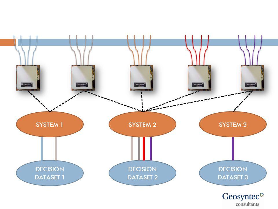 SYSTEM 1SYSTEM 2SYSTEM 3 DECISION DATASET 1 DECISION DATASET 2 DECISION DATASET 3