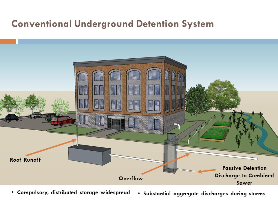Roof Runoff Overflow Conventional Underground Detention System Passive Detention Discharge to Combined Sewer Substantial aggregate discharges during storms Compulsory, distributed storage widespread