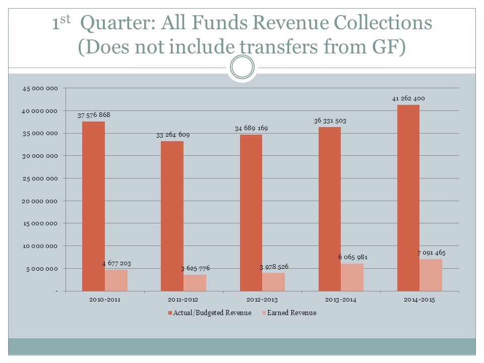1st Quarter % of Actual/Budgeted Revenue Collected – All Funds