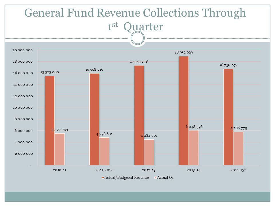 1st Quarter % of Actual/Budgeted Revenue Collected – General Fund