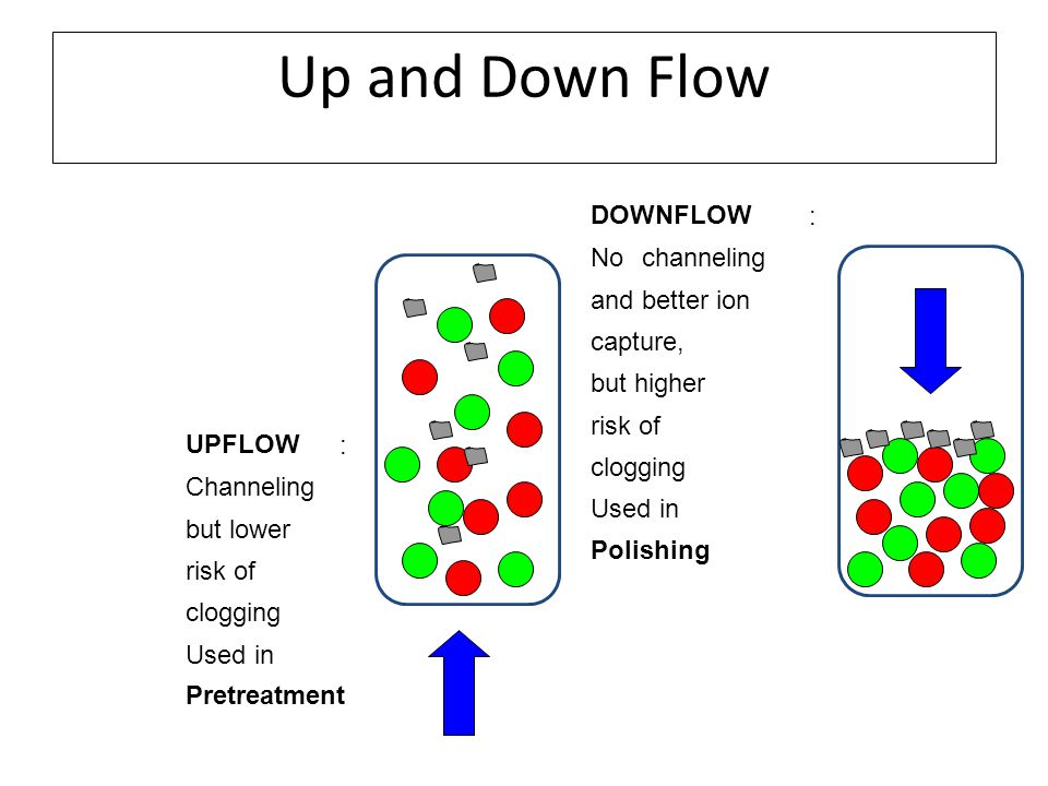 Up and Down Flow UPFLOW : Channeling but lower risk of clogging Used in Pretreatment DOWNFLOW : Nochanneling and better ion capture, but higher risk of clogging Used in Polishing