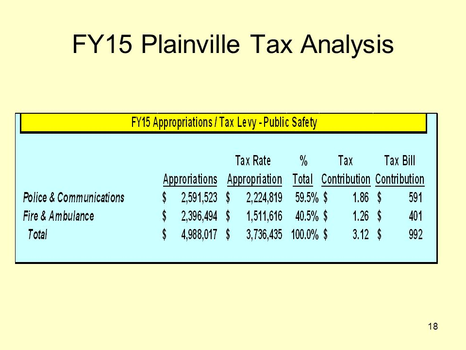 18 FY15 Plainville Tax Analysis