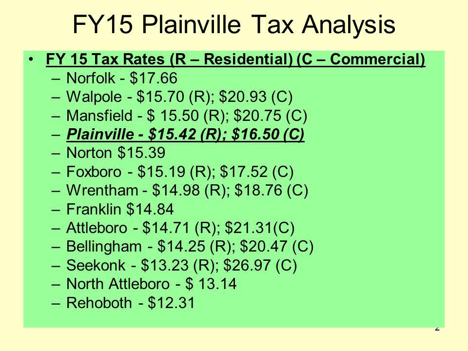 3 FY15 Plainville Tax Analysis FY 15 Tax Rates (C – Commercial) –Seekonk $26.97 (C) –Attleboro - $21.31 (C) –Walpole - $20.93 (C) –Mansfield - $20.75 (C) –Bellingham - $20.47 (C) –Wrentham - $18.76 (C) –Norfolk - $17.66 (Single Rate) –Foxboro - $17.52 (C) –Plainville $16.50 (C) –Norton - $15.39 (Single Rate) –Franklin - $14.84 (Single Rate) –North Attleboro - $ 13.14 (Single Rate) –Rehoboth - $12.31 (Single Rate)