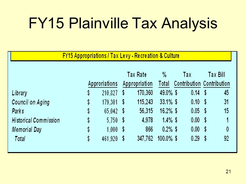 21 FY15 Plainville Tax Analysis