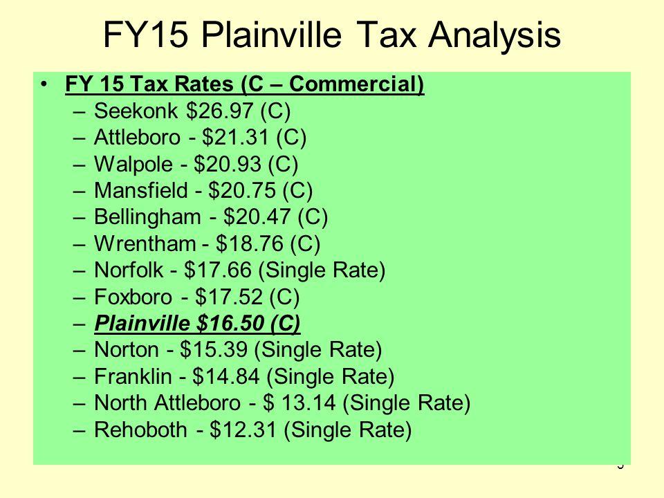 4 FY15 Plainville Tax Analysis FY 15 Avg Single Family Home –Norfolk - $430,517 –Walpole - $426,329 –Wrentham - $390,162 –Franklin - $381,223 –Foxboro - $379,754 –Mansfield - $375,254 –Rehoboth - $339,932 –North Attleboro $336,053 –Plainville - $318,353 –Norton - $297,798 –Seekonk - $296,259 –Bellingham - $264,700 –Attleboro - $253,671