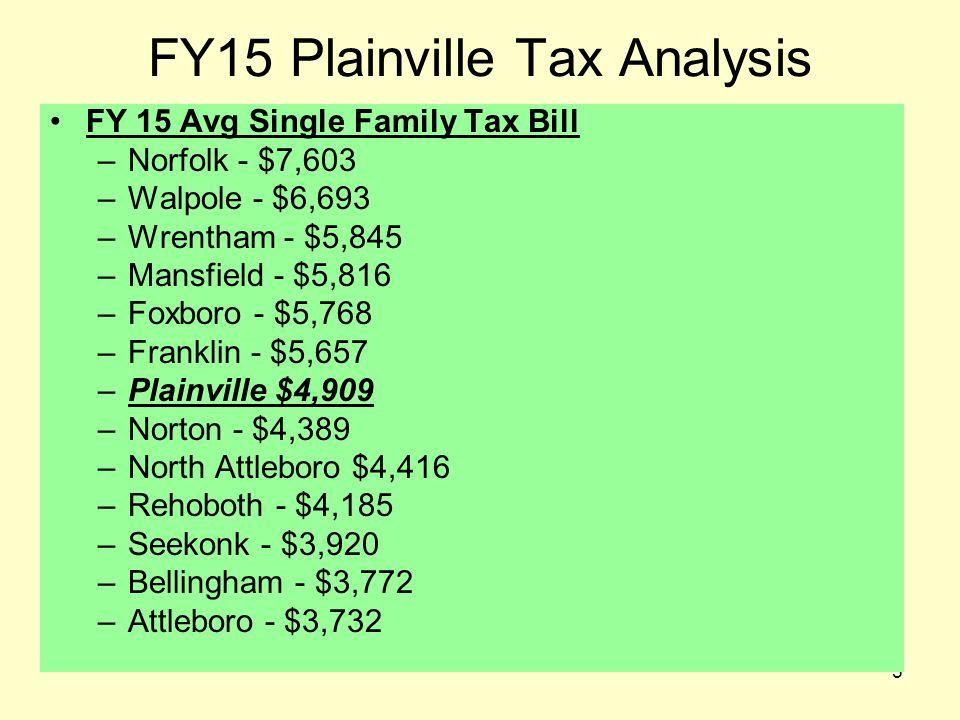 6 FY15 Plainville Tax Analysis Value Ratio (Valuation / Tax Bill) –Rehoboth – 81.23 –North Attleboro – 76.10 –Seekonk – 75.58 (Dual Rate) –Bellingham – 70.17 (Dual Rate) –Attleboro – 67.97 (Dual Rate) –Norton – 67.85 –Franklin – 67.39 –Wrentham – 66.75 (Dual Rate) –Foxboro – 65.84 (Dual Rate) –Plainville – 64.85 (Dual Rate) –Mansfield – 64.52 (Dual Rate) –Walpole – 63.70 (Dual Rate) –Norfolk – 56.62