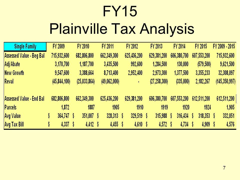8 FY15 Plainville Budget - $29,999,243 FY15 Tax Revenue - $18,488,707 FY15 Other Revenue - $11,510,536