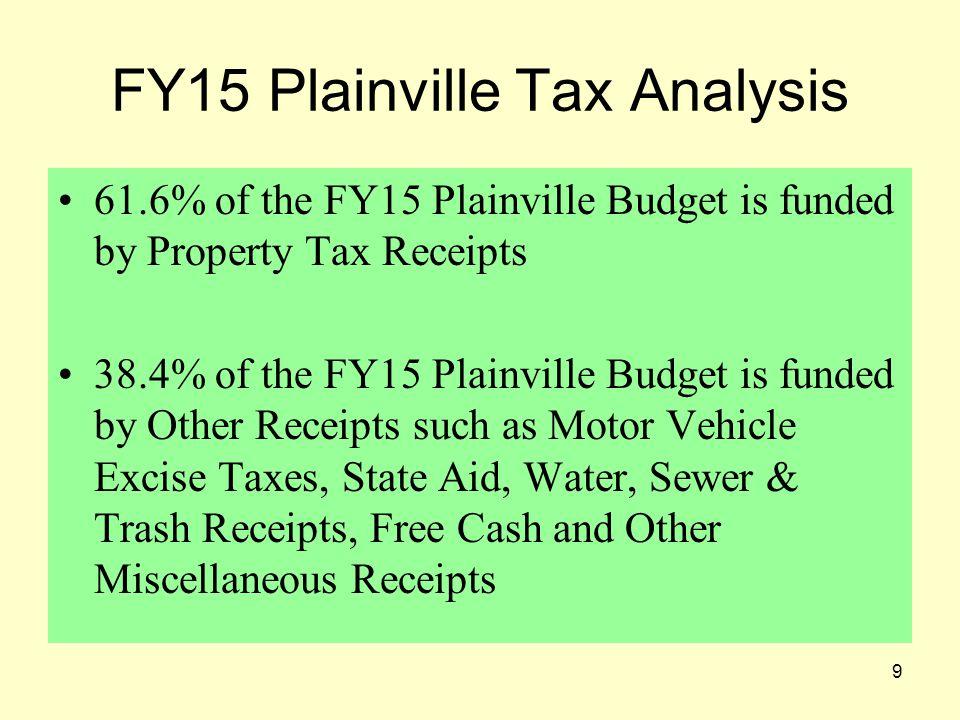 20 FY15 Plainville Tax Analysis