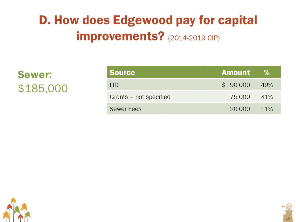 18 D. How does Edgewood pay for capital improvements.