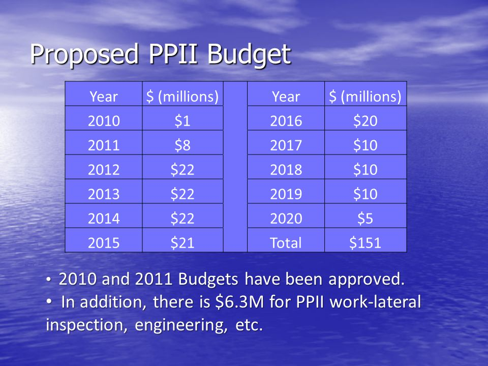 Proposed PPII Budget Year$ (millions) Year$ (millions) 2010$1 2016$20 2011$8 2017$10 2012$22 2018$10 2013$22 2019$10 2014$22 2020$5 2015$21 Total$151 2010 and 2011 Budgets have been approved.