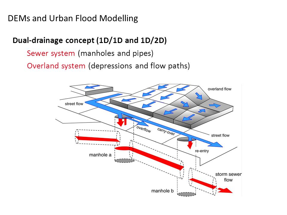 DEMs and Urban Flood Modelling Dual-drainage concept (1D/1D and 1D/2D) Sewer system (manholes and pipes) Overland system (depressions and flow paths)