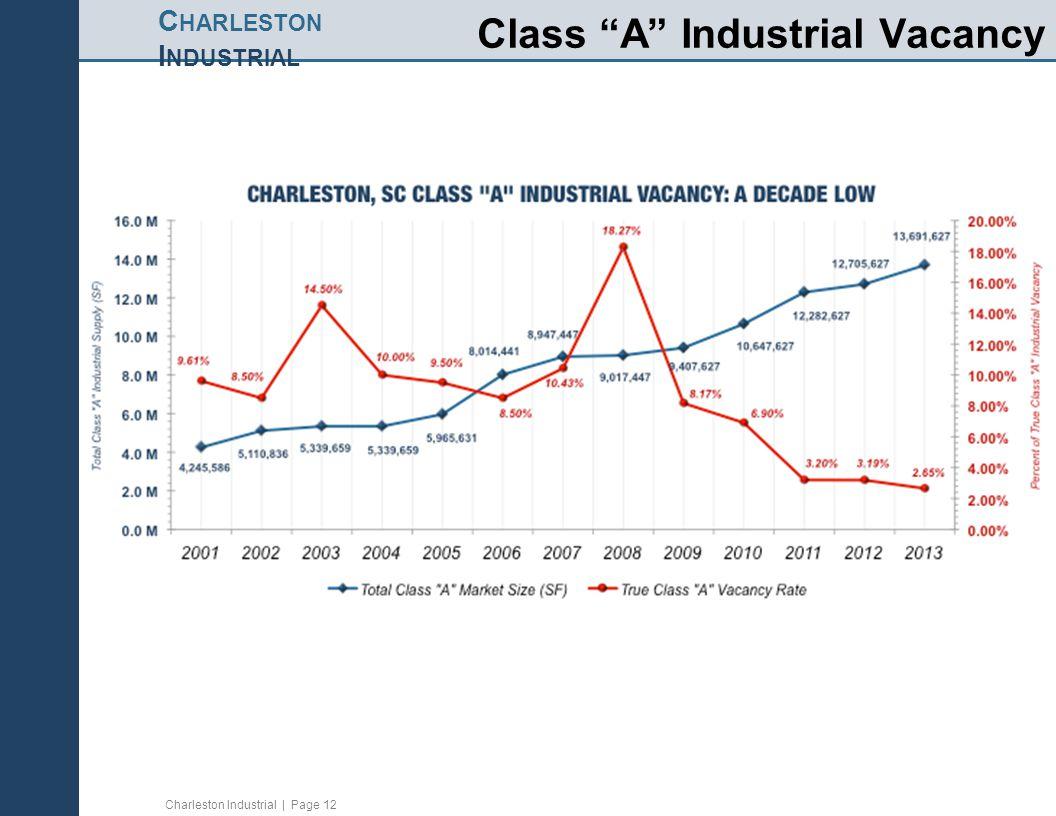 "Charleston Industrial | Page 12 C HARLESTON I NDUSTRIAL Class ""A"" Industrial Vacancy"