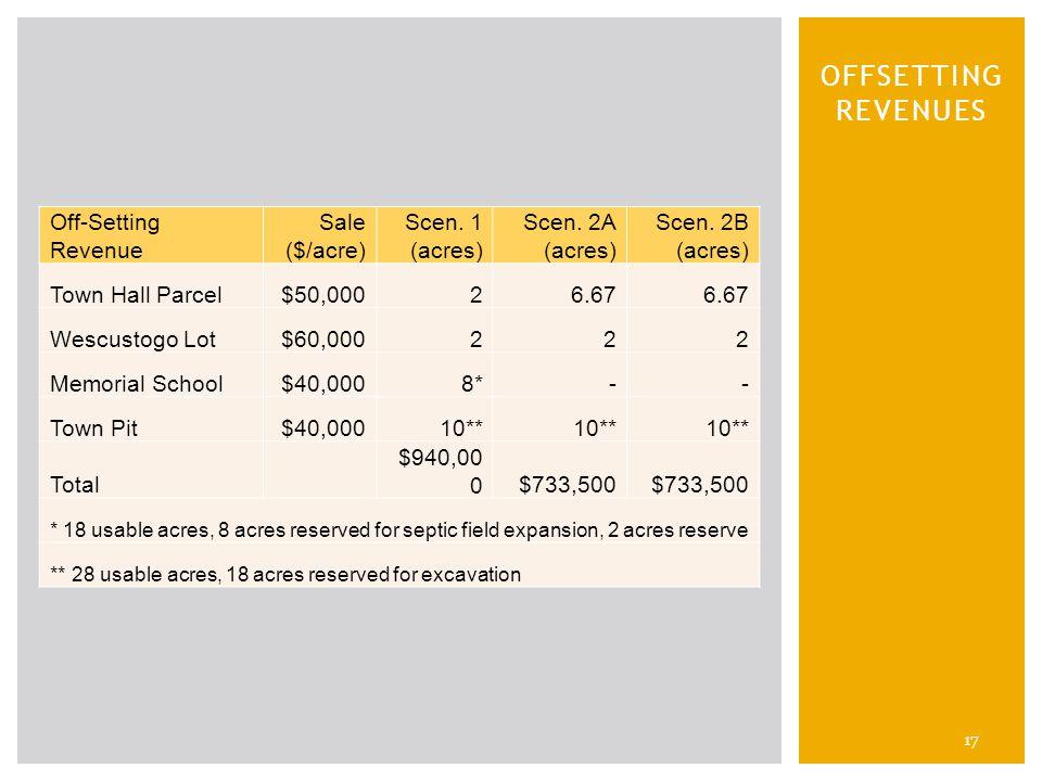 17 OFFSETTING REVENUES Off-Setting Revenue Sale ($/acre) Scen.