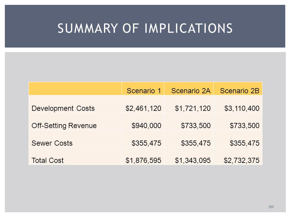 20 SUMMARY OF IMPLICATIONS Scenario 1Scenario 2AScenario 2B Development Costs$2,461,120$1,721,120$3,110,400 Off-Setting Revenue$940,000$733,500 Sewer Costs$355,475 Total Cost$1,876,595$1,343,095$2,732,375