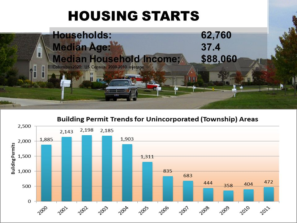 HOUSING STARTS Households:62,760 Median Age: 37.4 Median Household Income;$88,060 Columbus2020: US Census, 2008-2010 average