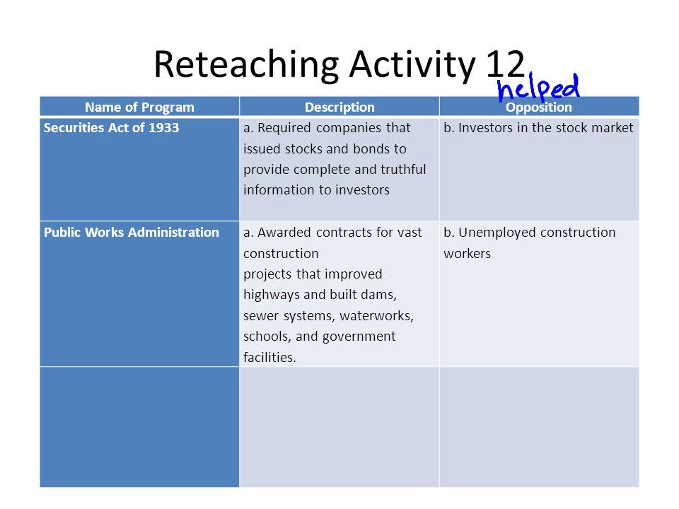 Reteaching Activity 12 Name of ProgramDescriptionOpposition Securities Act of 1933 a.