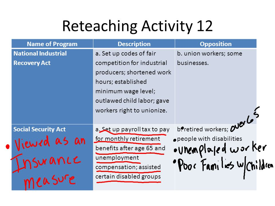 Reteaching Activity 12 Name of ProgramDescriptionOpposition National Industrial Recovery Act a.