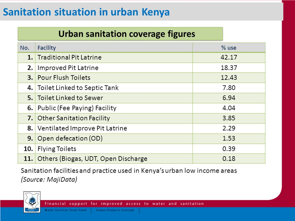 No.Facility% use 1.Traditional Pit Latrine42.17 2.Improved Pit Latrine18.37 3.Pour Flush Toilets12.43 4.Toilet Linked to Septic Tank7.80 5.Toilet Linked to Sewer6.94 6.Public (Fee Paying) Facility4.04 7.Other Sanitation Facility3.85 8.Ventilated Improve Pit Latrine2.29 9.Open defecation (OD)1.53 10.Flying Toilets0.39 11.Others (Biogas, UDT, Open Discharge0.18 Sanitation facilities and practice used in Kenya's urban low income areas (Source: MajiData) Urban sanitation coverage figures Sanitation situation in urban Kenya