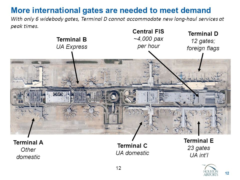12 More international gates are needed to meet demand With only 6 widebody gates, Terminal D cannot accommodate new long-haul services at peak times.