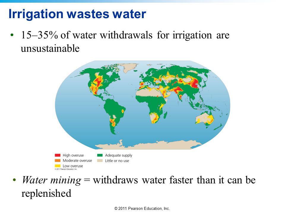 © 2011 Pearson Education, Inc. Irrigation wastes water 15–35% of water withdrawals for irrigation are unsustainable Water mining = withdraws water fas