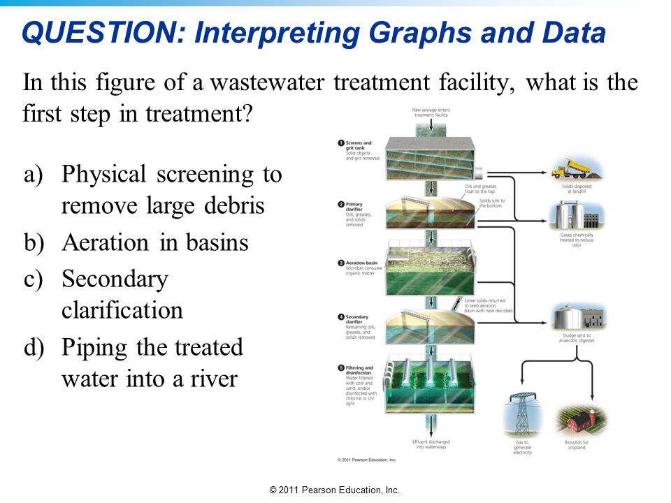 © 2011 Pearson Education, Inc. QUESTION: Interpreting Graphs and Data In this figure of a wastewater treatment facility, what is the first step in tre