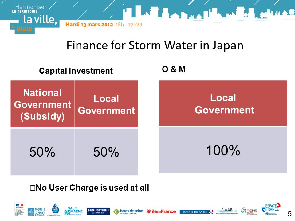Logos Finance for Storm Water in Japan Capital Investment National Government (Subsidy) Local Government 50% O & M Local Government 100% ※ No User Charge is used at all 5