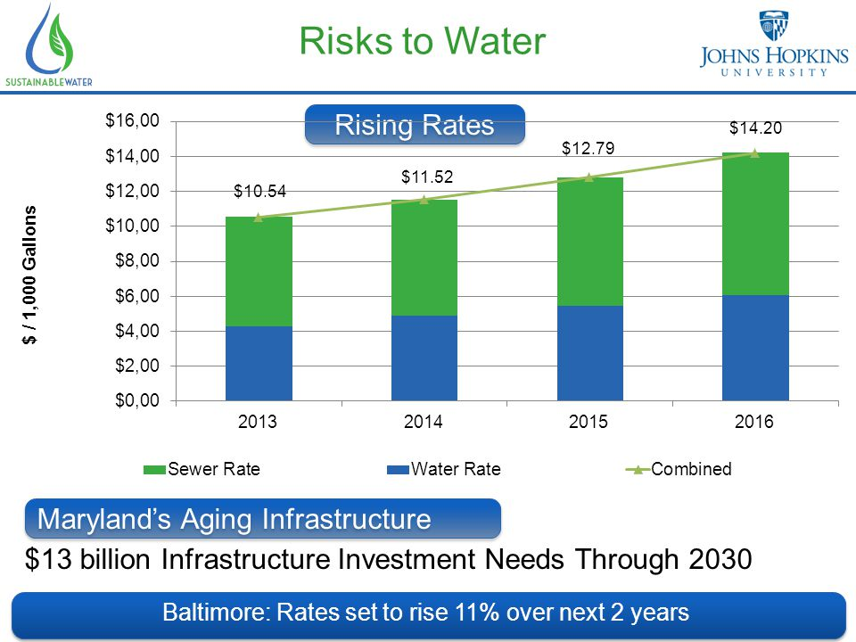 Risks to Water Baltimore: Rates set to rise 11% over next 2 years Rising Rates $10.54 $11.52 $12.79 $14.20 Maryland's Aging Infrastructure $13 billion Infrastructure Investment Needs Through 2030