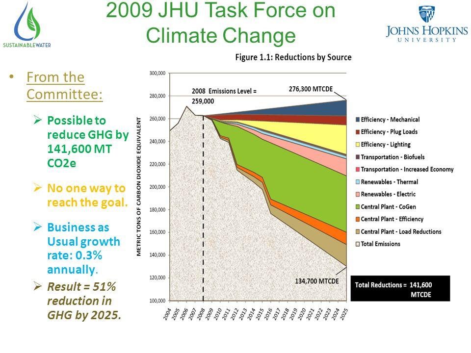 2009 JHU Task Force on Climate Change From the Committee:  Possible to reduce GHG by 141,600 MT CO2e  No one way to reach the goal.
