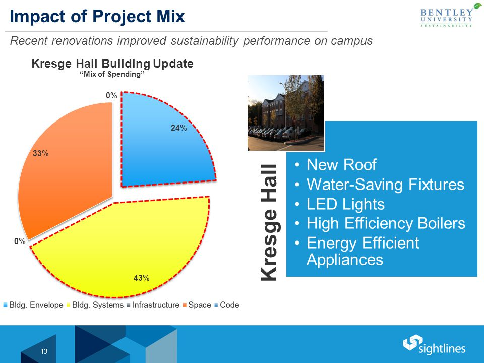 Impact of Project Mix Recent renovations improved sustainability performance on campus 13 Kresge Hall New Roof Water-Saving Fixtures LED Lights High Efficiency Boilers Energy Efficient Appliances