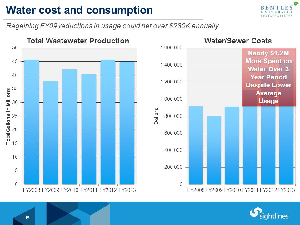 Water cost and consumption Regaining FY09 reductions in usage could net over $230K annually 15 Nearly $1.2M More Spent on Water Over 3 Year Period Despite Lower Average Usage