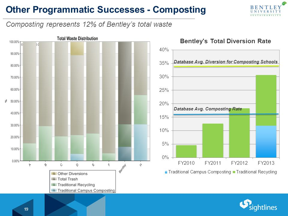 Other Programmatic Successes - Composting Composting represents 12% of Bentley's total waste 19 Database Avg.