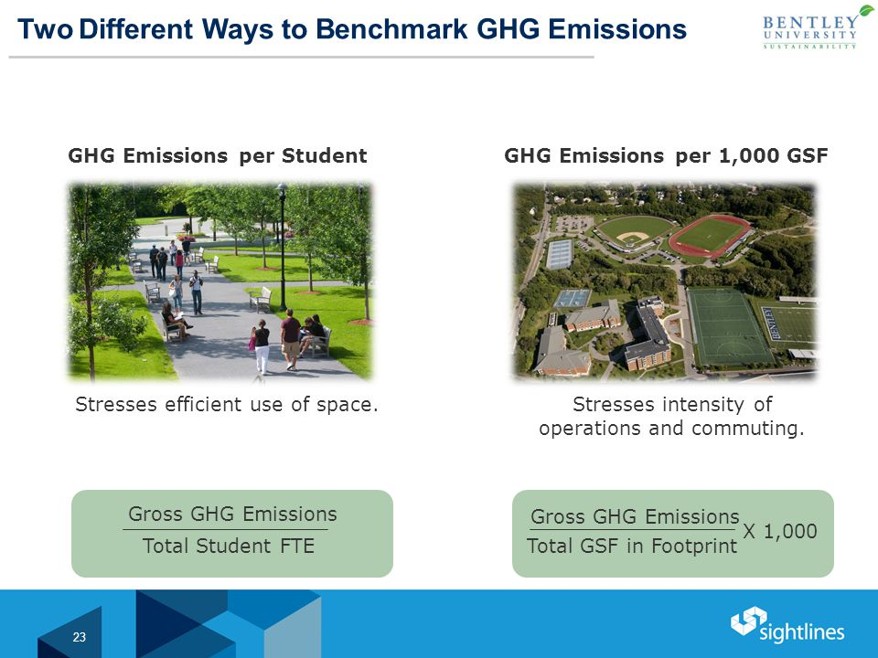 Two Different Ways to Benchmark GHG Emissions GHG Emissions per 1,000 GSF Stresses intensity of operations and commuting.