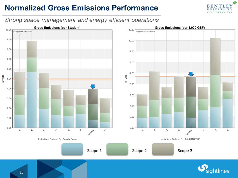 Normalized Gross Emissions Performance Strong space management and energy efficient operations 25