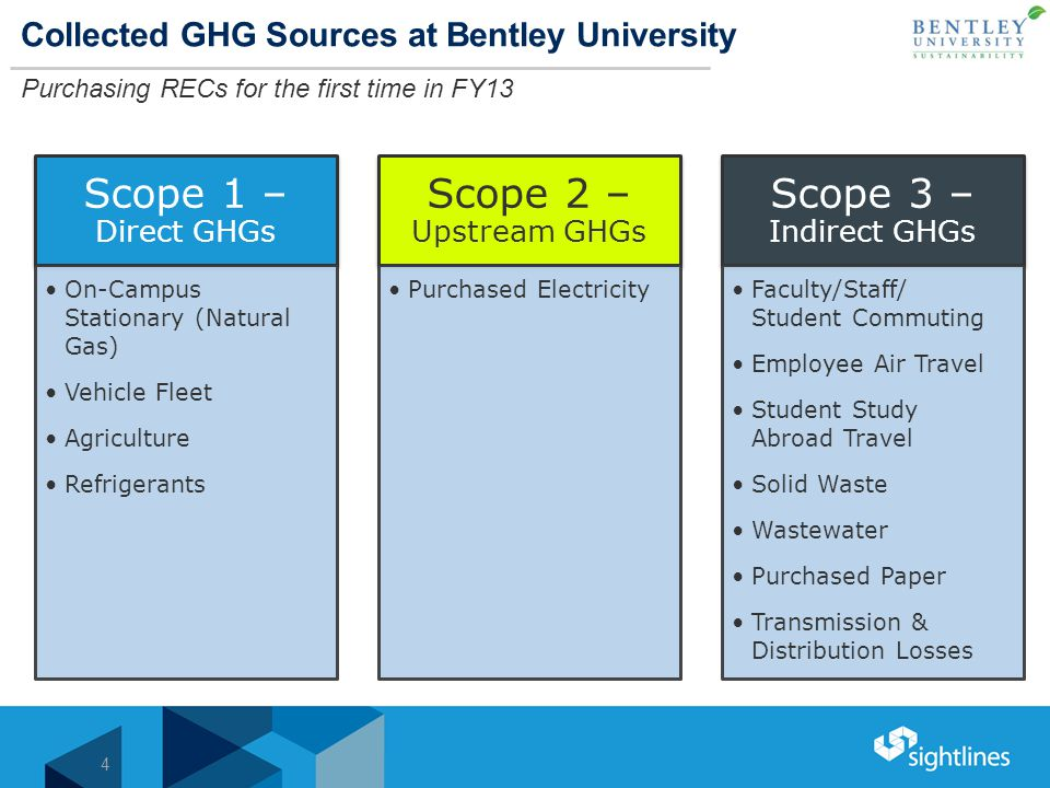 Collected GHG Sources at Bentley University Purchasing RECs for the first time in FY13 4 Scope 1 – Direct GHGs On-Campus Stationary (Natural Gas) Vehicle Fleet Agriculture Refrigerants Scope 2 – Upstream GHGs Purchased Electricity Scope 3 – Indirect GHGs Faculty/Staff/ Student Commuting Employee Air Travel Student Study Abroad Travel Solid Waste Wastewater Purchased Paper Transmission & Distribution Losses