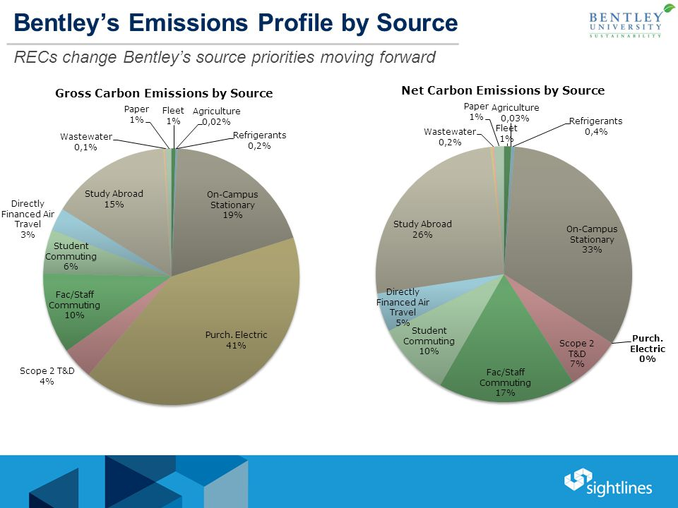 Bentley's Emissions Profile by Source RECs change Bentley's source priorities moving forward