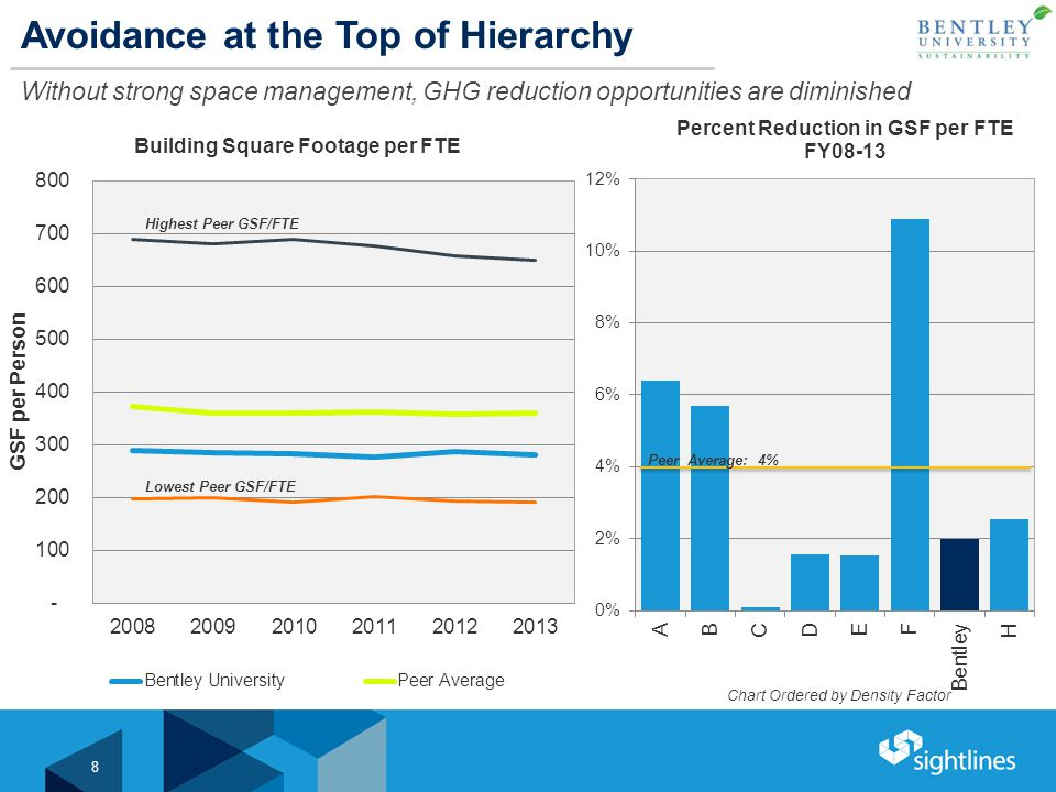Avoidance at the Top of Hierarchy Without strong space management, GHG reduction opportunities are diminished 8 Peer Average: 4% Highest Peer GSF/FTE Lowest Peer GSF/FTE Chart Ordered by Density Factor