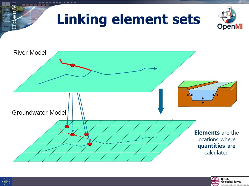 Linking element sets Groundwater Model River Model Elements are the locations where quantities are calculated
