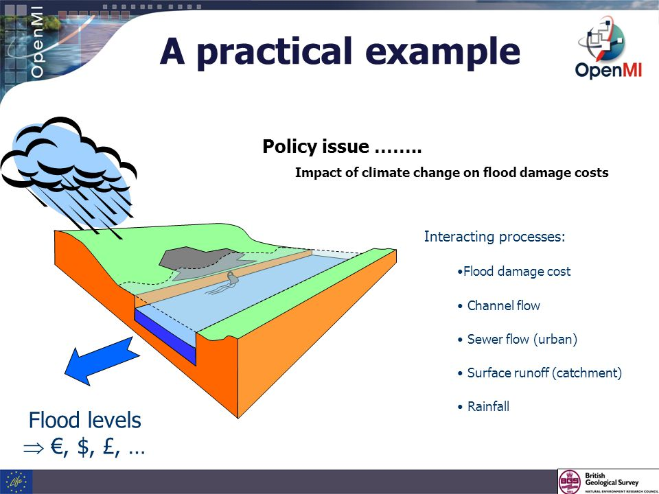 A practical example Interacting processes: Flood damage cost Channel flow Sewer flow (urban) Surface runoff (catchment) Rainfall Flood levels  €, $, £, … Policy issue ……..