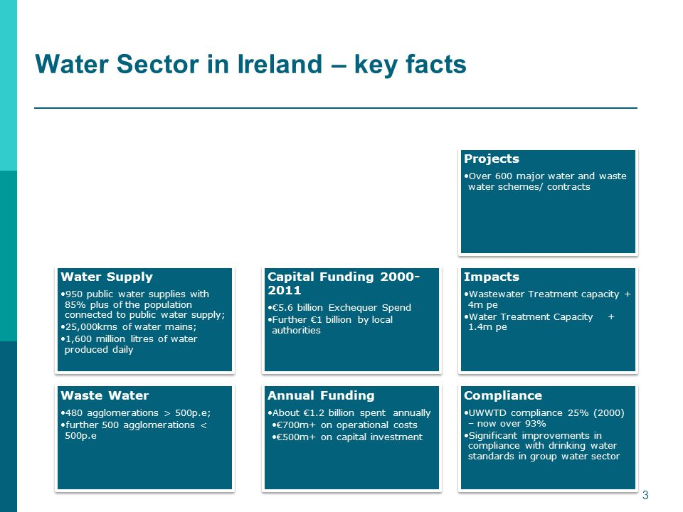 Water Sector in Ireland – key facts Water Supply 950 public water supplies with 85% plus of the population connected to public water supply; 25,000kms of water mains; 1,600 million litres of water produced daily Waste Water 480 agglomerations > 500p.e; further 500 agglomerations < 500p.e Annual Funding About €1.2 billion spent annually €700m+ on operational costs €500m+ on capital investment Capital Funding 2000- 2011 €5.6 billion Exchequer Spend Further €1 billion by local authorities Projects Over 600 major water and waste water schemes/ contracts Impacts Wastewater Treatment capacity + 4m pe Water Treatment Capacity + 1.4m pe Compliance UWWTD compliance 25% (2000) – now over 93% Significant improvements in compliance with drinking water standards in group water sector 3