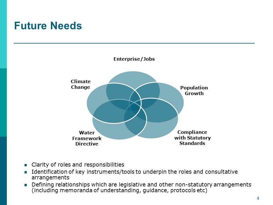 River Basin Management Plans – Revised Governance 