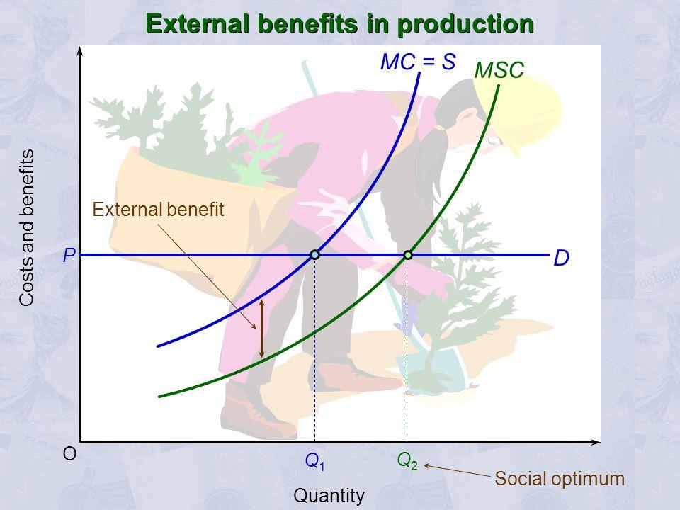O MSC D P Q1Q1 External benefit Costs and benefits Quantity MC = S Q2Q2 Social optimum External benefits in production