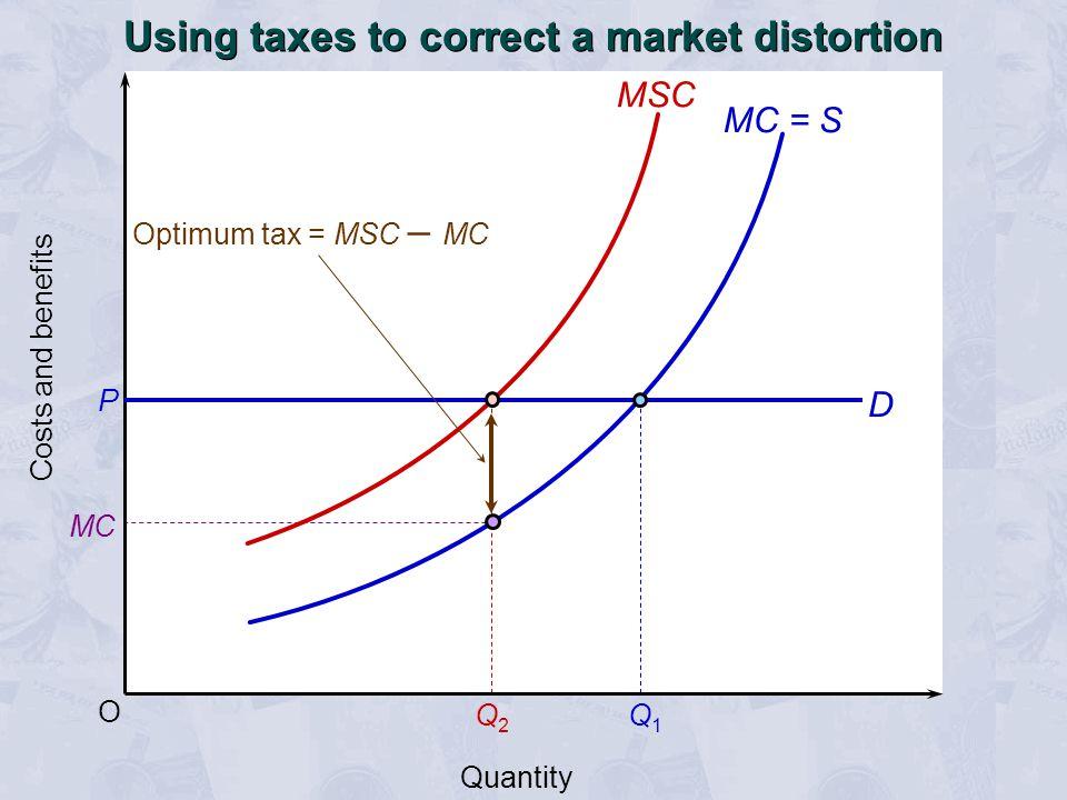 Q2Q2 MC Q1Q1 O P Costs and benefits Quantity Optimum tax = MSC – MC MC = S MSC D Using taxes to correct a market distortion