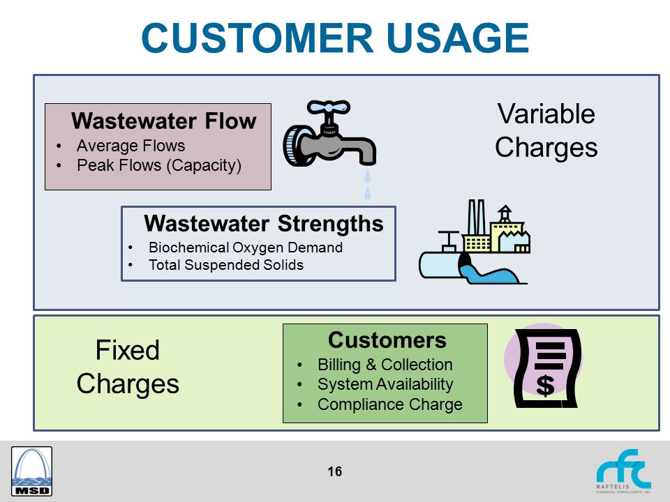 16 CUSTOMER USAGE Wastewater Flow Average Flows Peak Flows (Capacity) Wastewater Strengths Biochemical Oxygen Demand Total Suspended Solids Customers