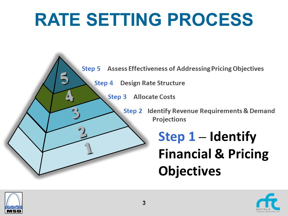 3 RATE SETTING PROCESS Step 1 – Identify Financial & Pricing Objectives Step 2 Identify Revenue Requirements & Demand Projections Step 3 – Allocate Co