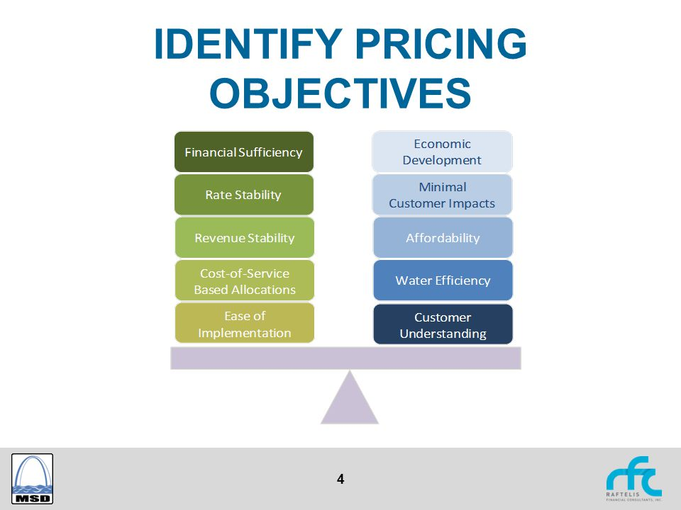 4 IDENTIFY PRICING OBJECTIVES