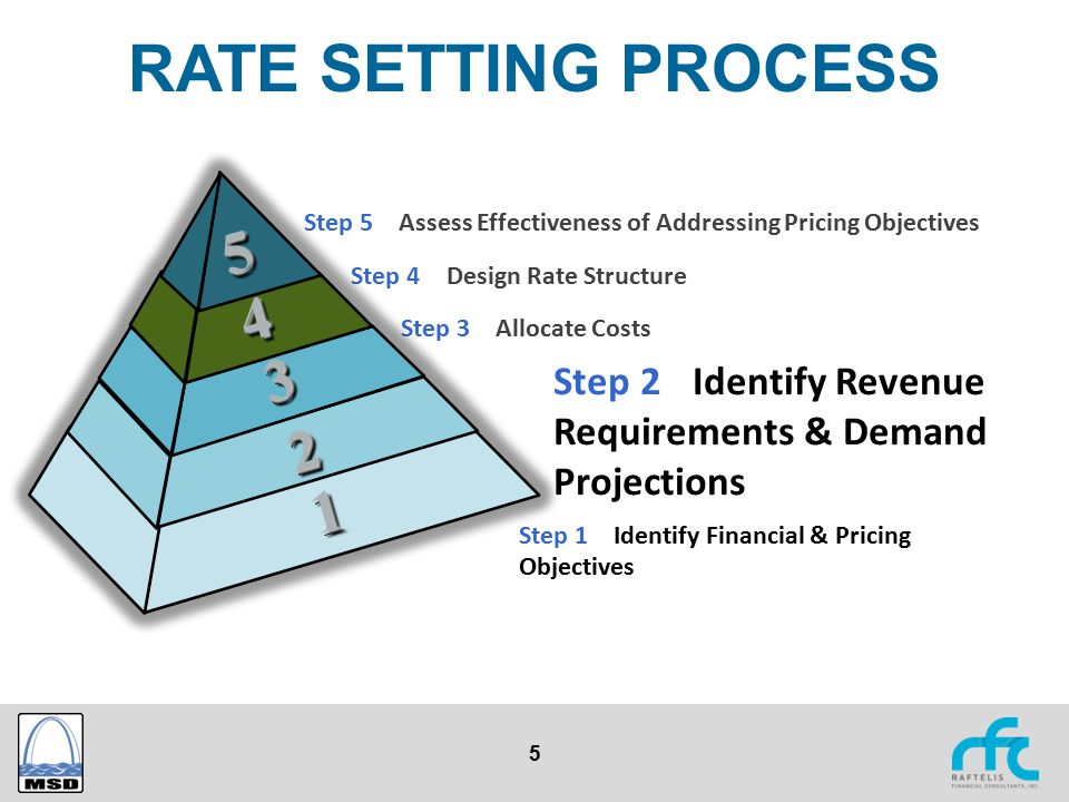 5 RATE SETTING PROCESS Step 1 – Identify Financial & Pricing Objectives Step 2 Identify Revenue Requirements & Demand Projections Step 3 – Allocate Co