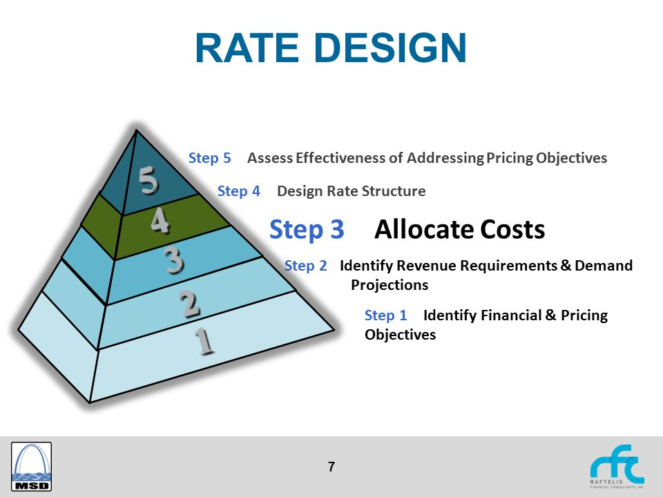 7 RATE DESIGN Step 1 – Identify Financial & Pricing Objectives Step 2 Identify Revenue Requirements & Demand Projections Step 3 – Allocate Costs Step
